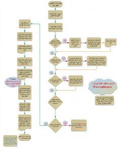 مراحل ثبت پرونده در دفاتر خدمات قضایی